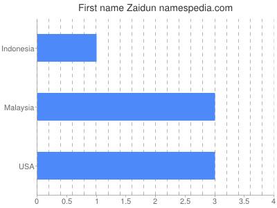 Given name Zaidun