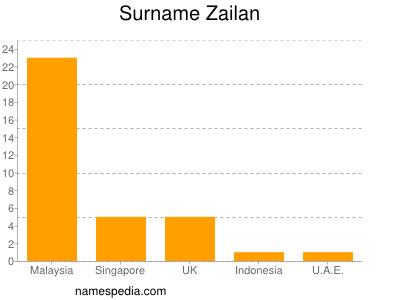Surname Zailan