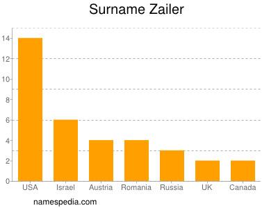 Surname Zailer