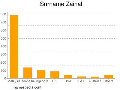 Surname Zainal