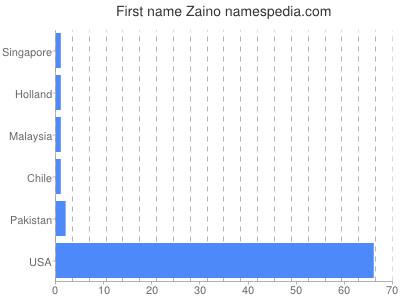 Given name Zaino