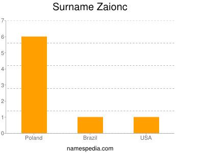 Surname Zaionc