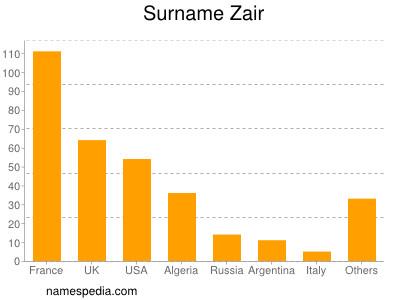 Surname Zair