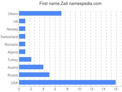 Given name Zait