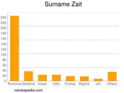 Surname Zait