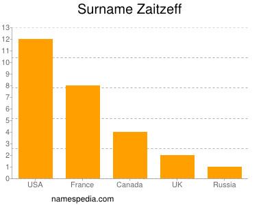 Surname Zaitzeff