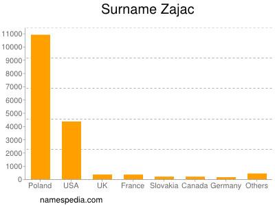 Surname Zajac