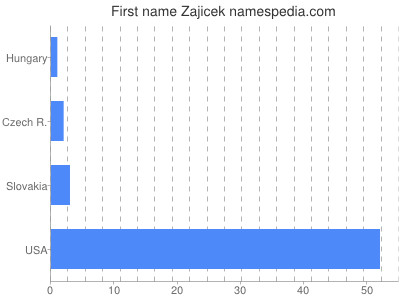 Given name Zajicek