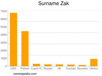 Familiennamen Zak