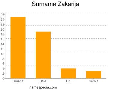 Surname Zakarija