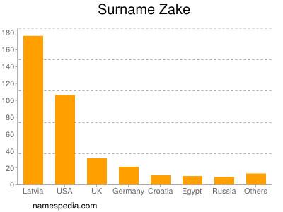 Surname Zake