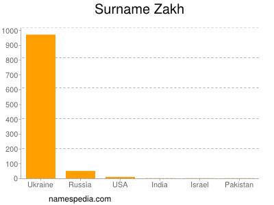 Surname Zakh