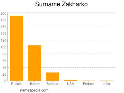Surname Zakharko