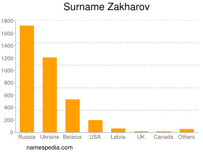 Surname Zakharov