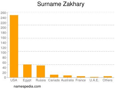 Surname Zakhary