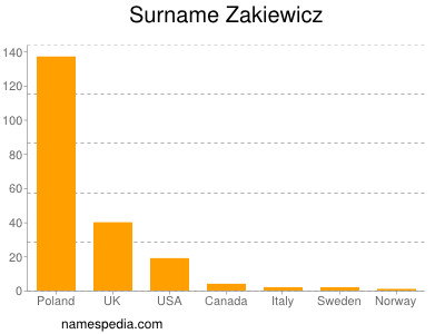 Surname Zakiewicz