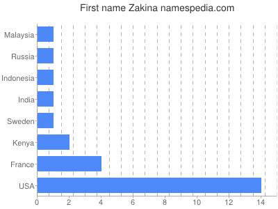 Given name Zakina