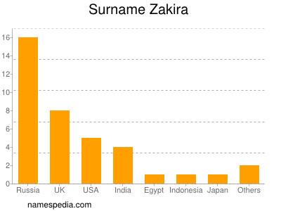 Surname Zakira