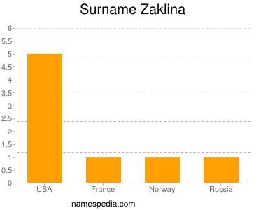 Surname Zaklina