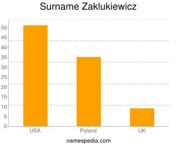 Surname Zaklukiewicz