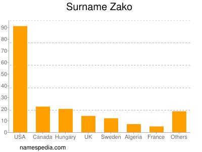 Familiennamen Zako