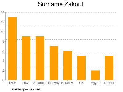 Familiennamen Zakout