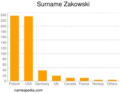 Surname Zakowski