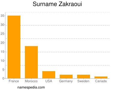Surname Zakraoui