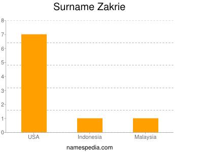 Surname Zakrie