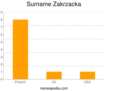 Familiennamen Zakrzacka