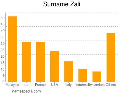 Surname Zali