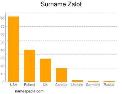 Surname Zalot