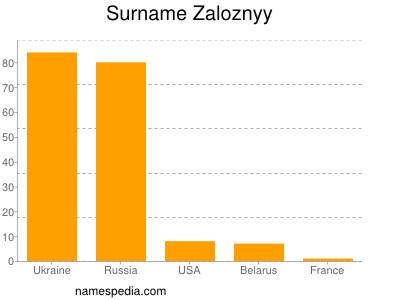 Surname Zaloznyy