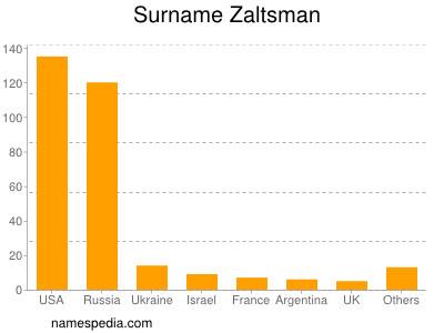 Surname Zaltsman