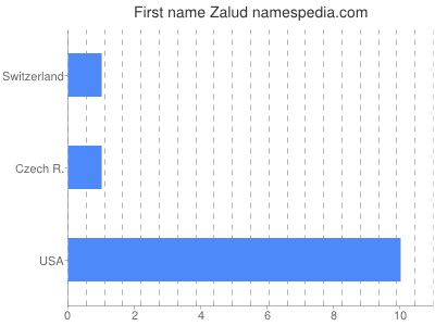 Given name Zalud