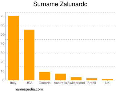 Surname Zalunardo