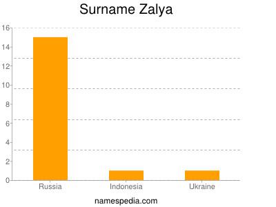 Surname Zalya