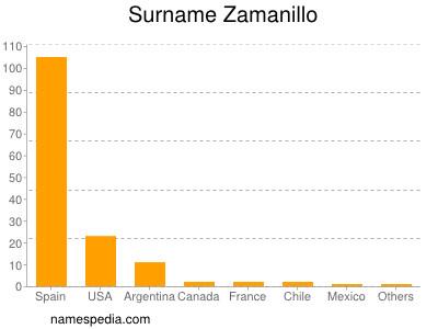 Surname Zamanillo