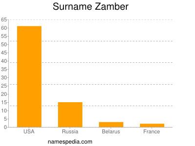 Surname Zamber