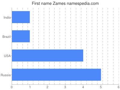 Given name Zames