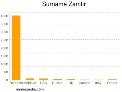 Surname Zamfir