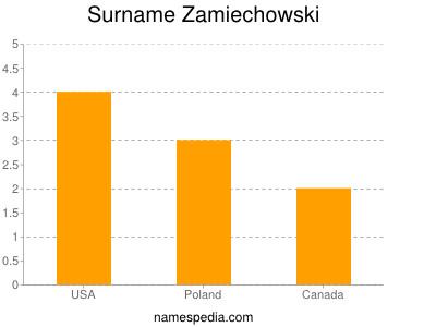 Surname Zamiechowski