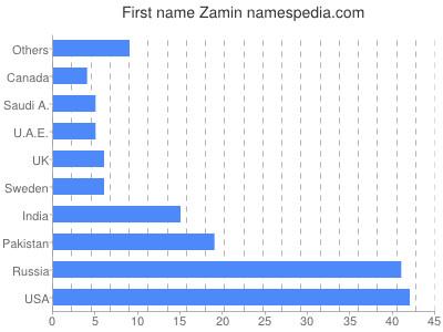 Given name Zamin