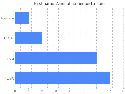 Given name Zamirul