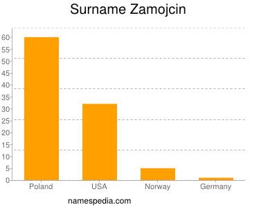 Surname Zamojcin