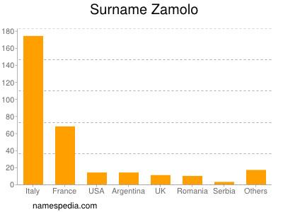 Surname Zamolo