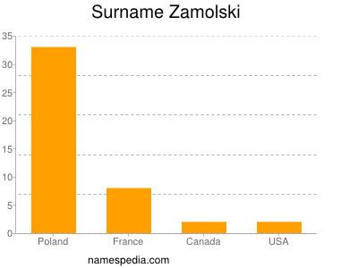 Surname Zamolski