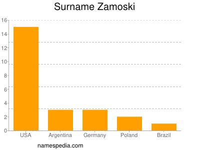nom Zamoski