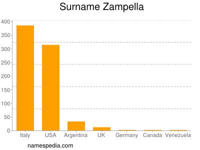 Surname Zampella