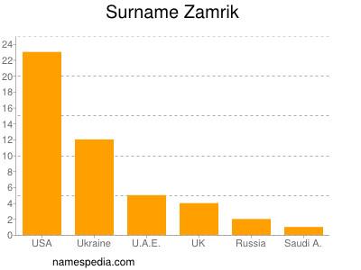 Surname Zamrik